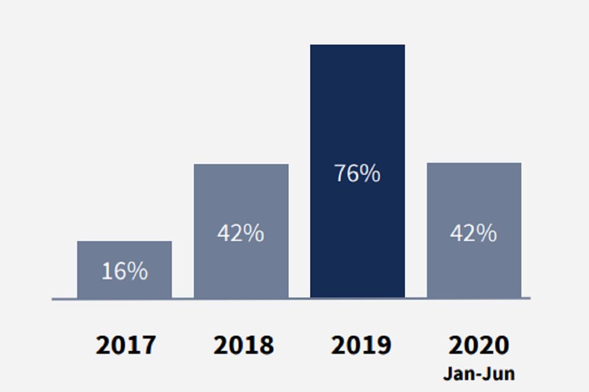 Porsi fintech lending terhadap total pendanaan di sektor fintech Indonesia