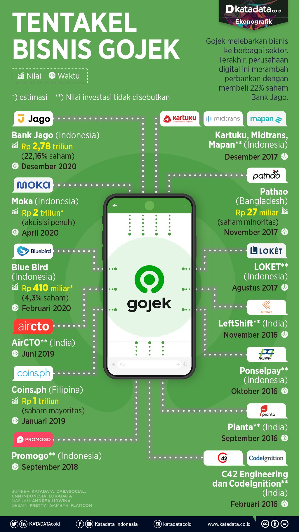 Infografik_Tentakel bisnis gojek