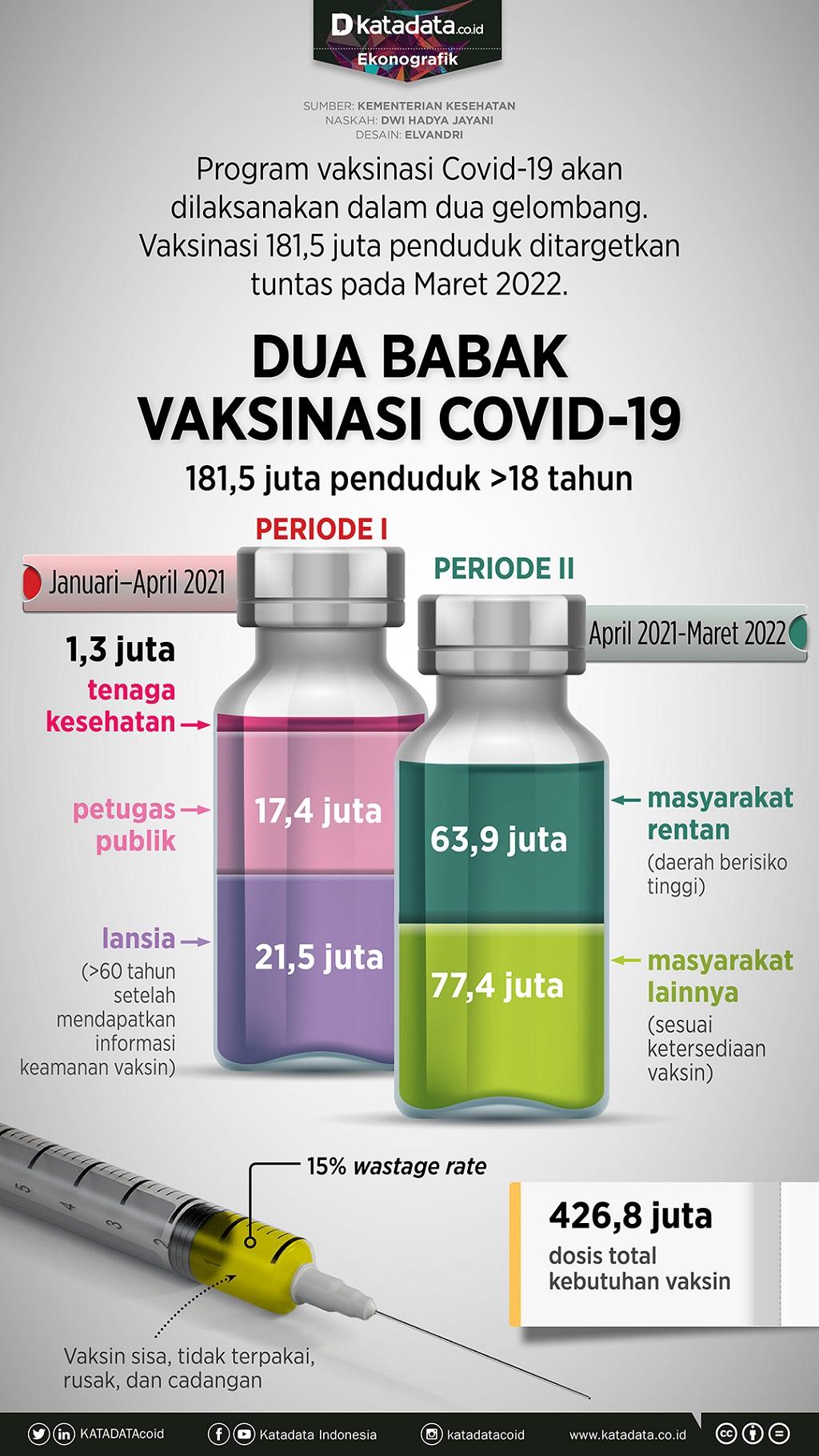 Infografik_Dua babak vaksinasi covid-19