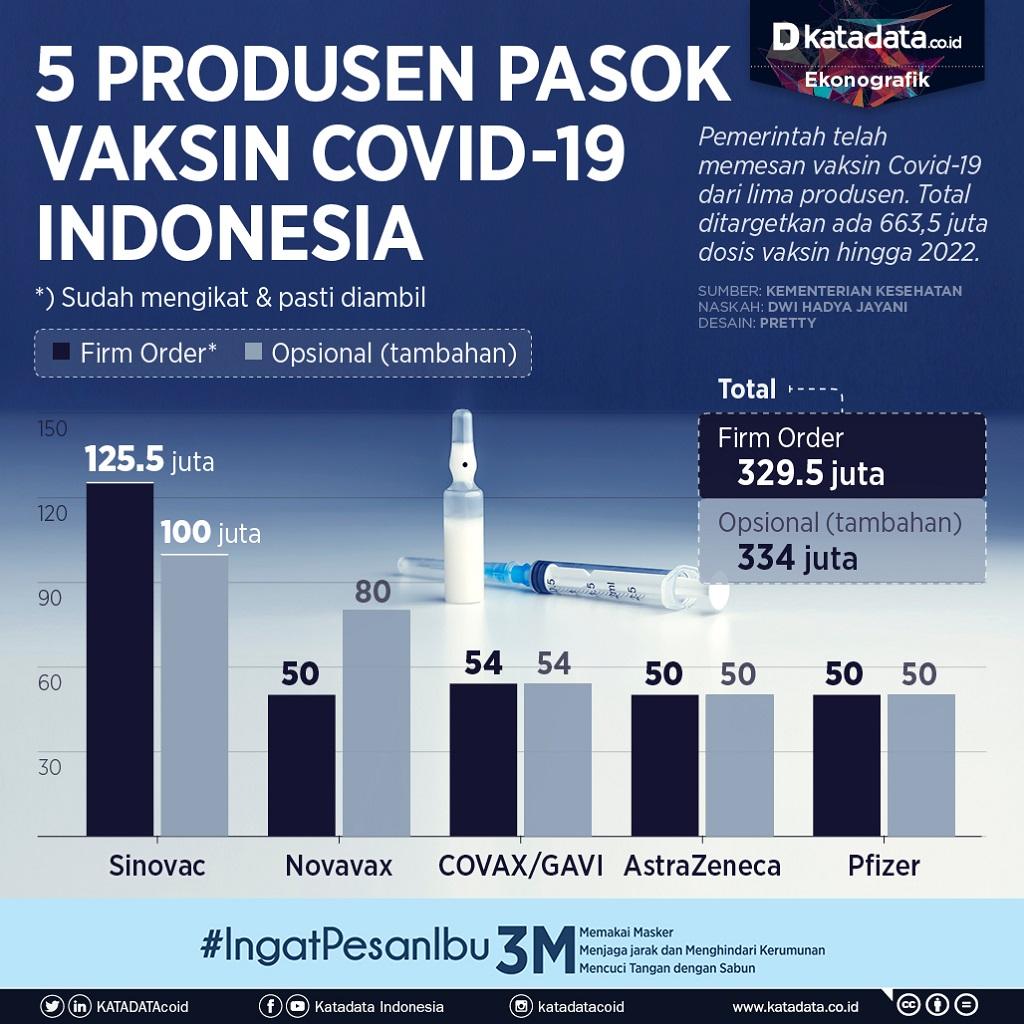 Infografik_5 produsen pasok vaksin covid-19 indonesia_rev