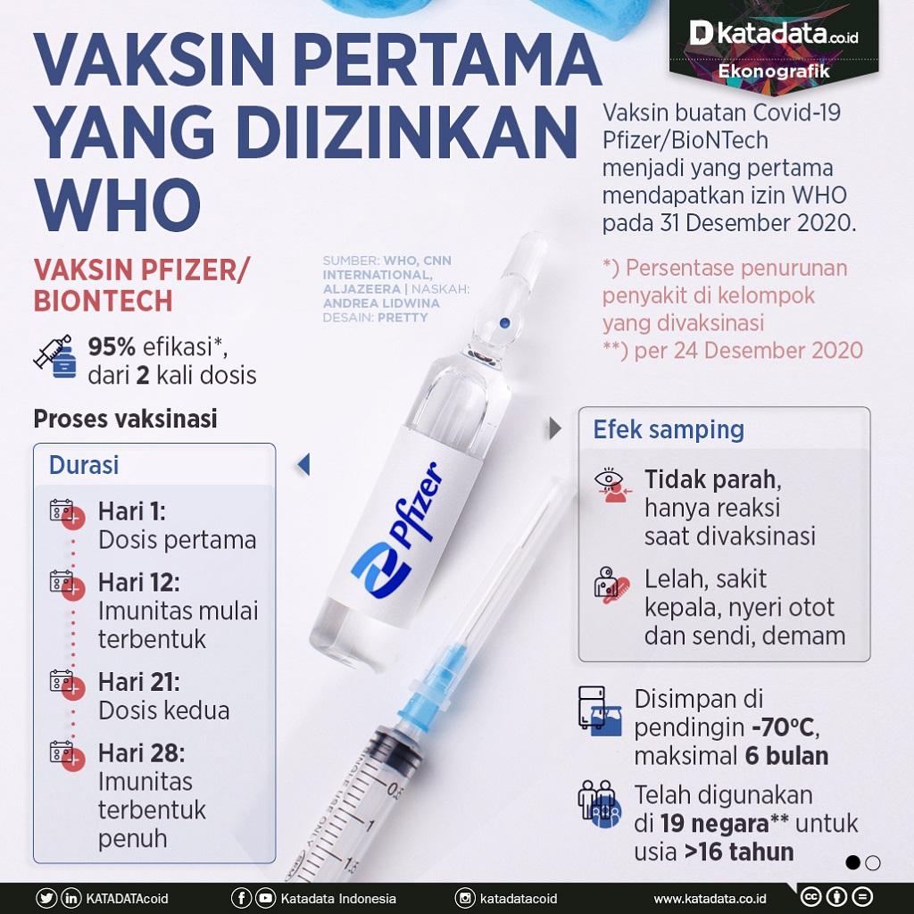 Infografik_Vaksin pertama yang diizinkan WHO