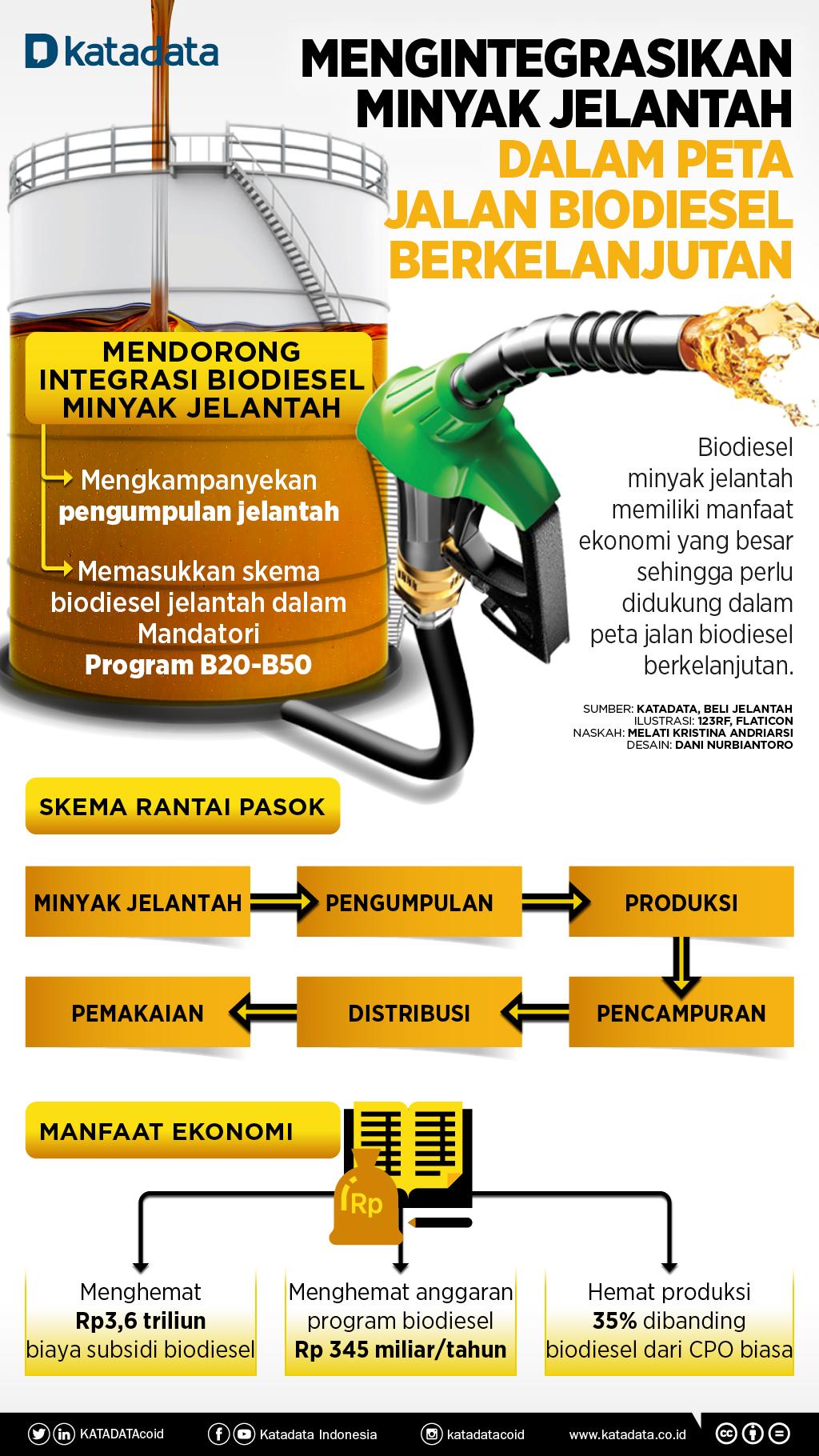 Mengintegrasikan Minyak Jelantah dalam Peta Jalan Biodiesel Berkelanjutan