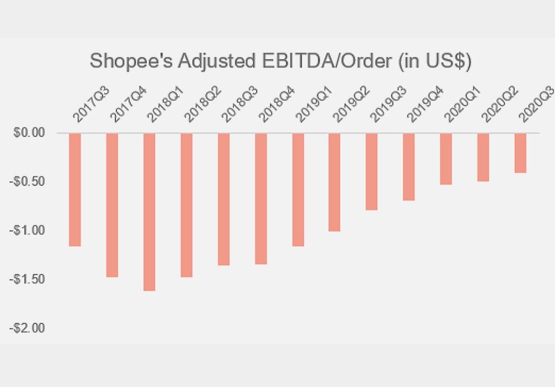 Perkembangan EBITDA Shopee