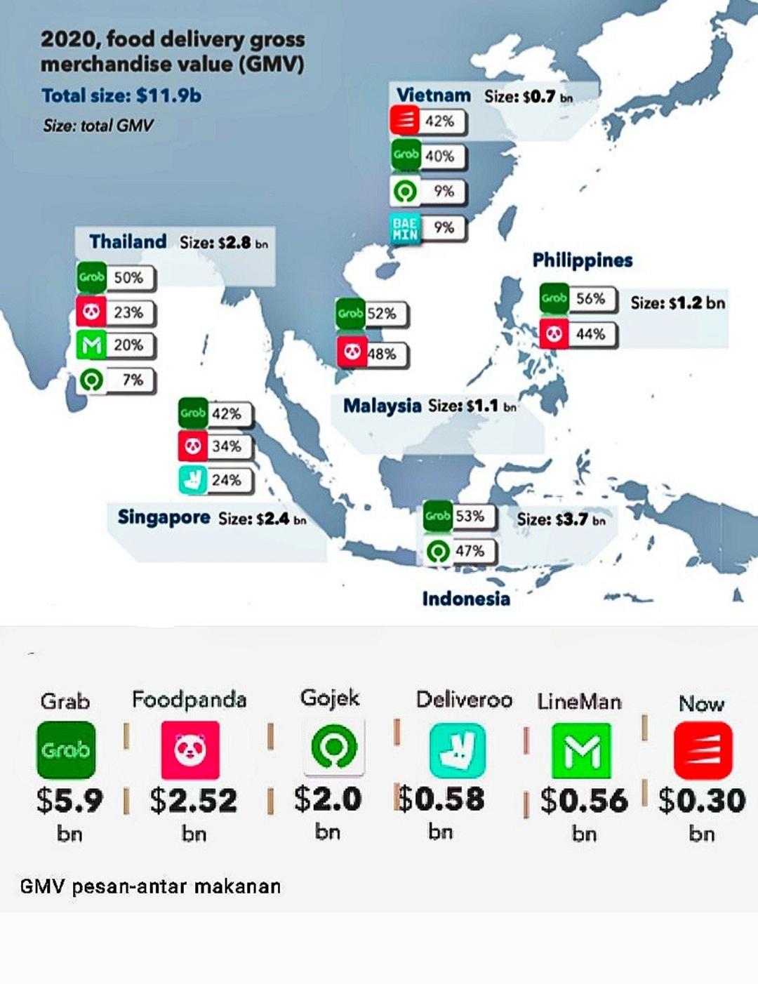 Transaksi pesan-antar makanan di Asia Tenggara pada 2020