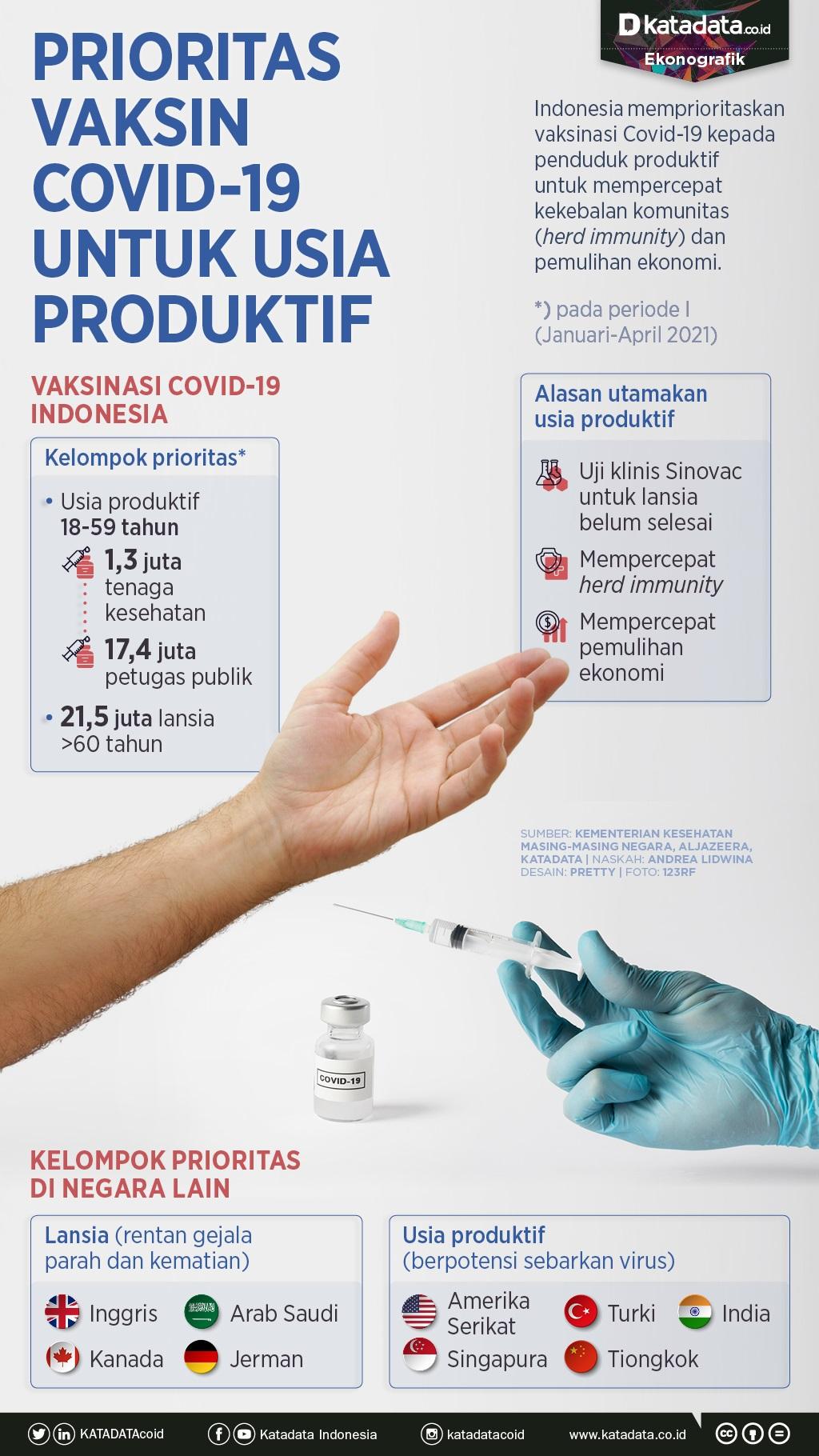 Infografik_Prioritas vaksin covid-19 untuk usia produktif