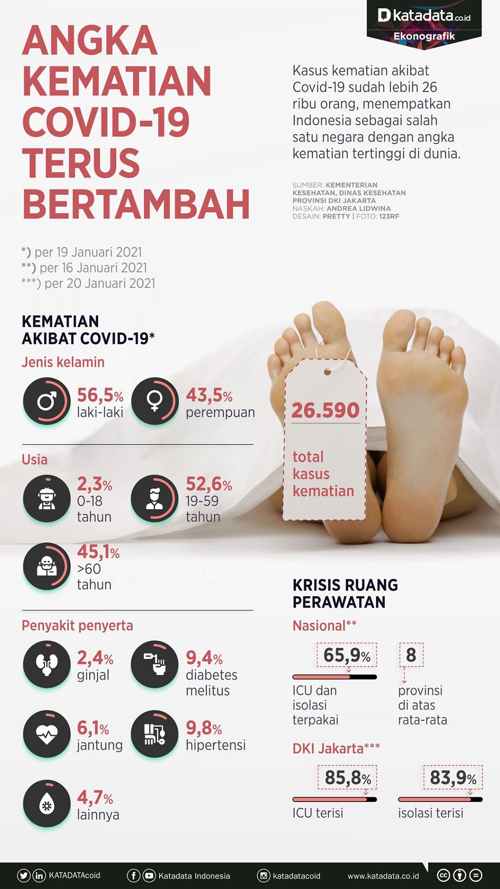 Infografik_Kematian covid-19 terus bertambah