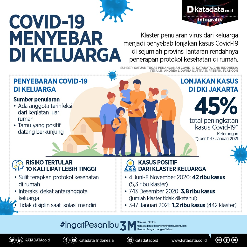 Infografik_Covid-19 menyebar di keluarga