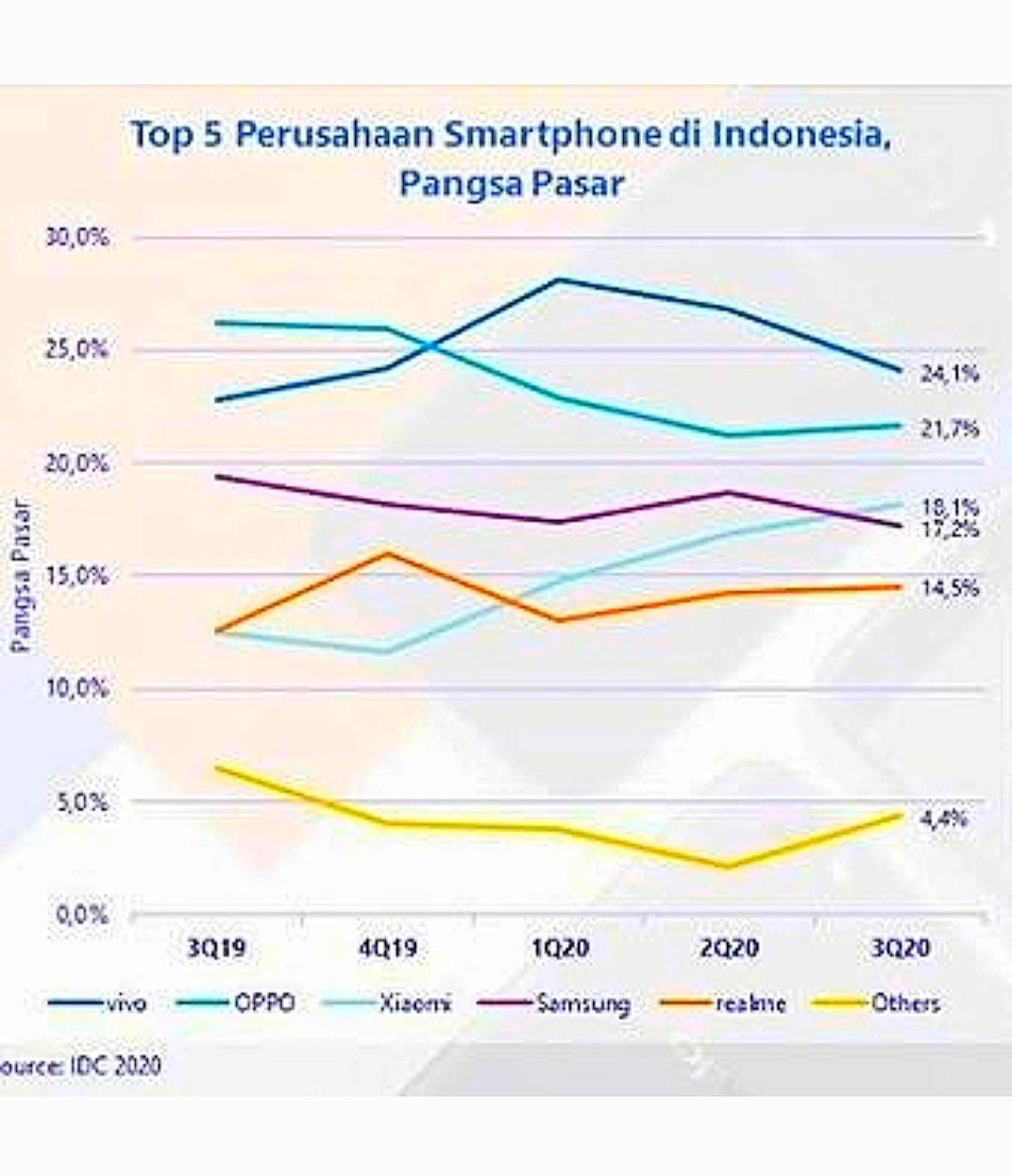 Pangsa pasar vendor ponsel di Indonesia pada kuartal III 2020