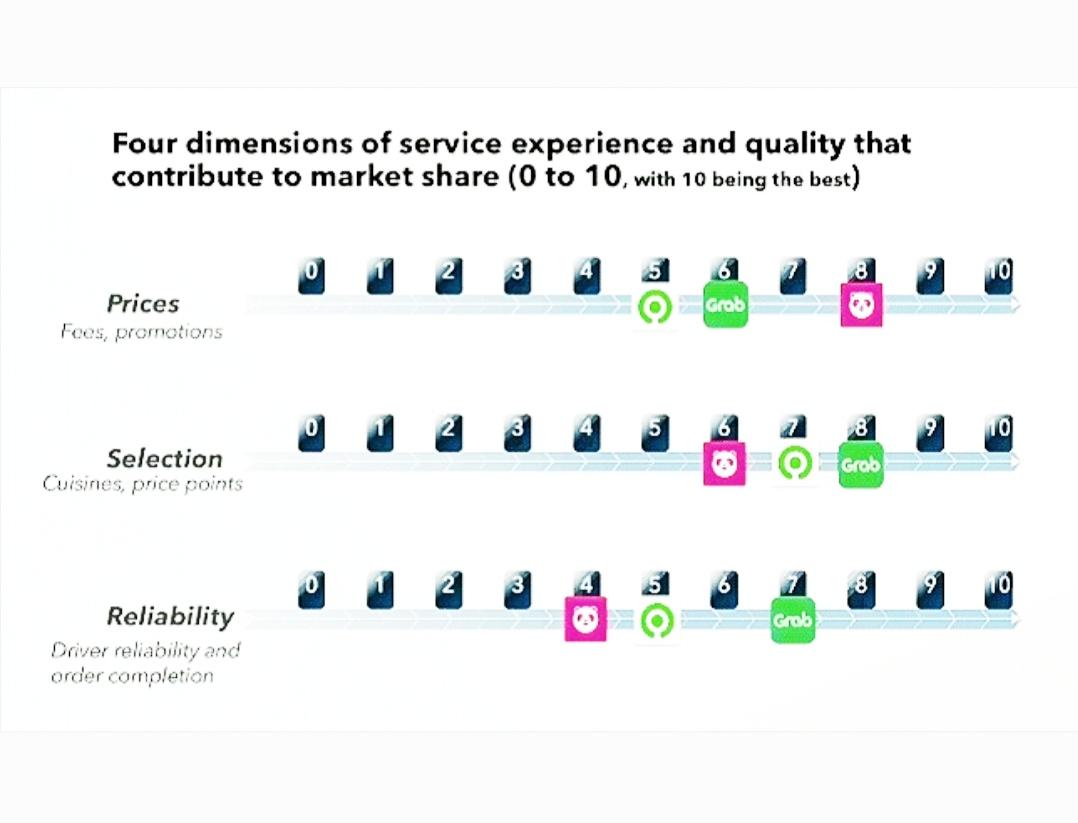 Empat pertimbangan konsumen dalam menggunakan layanan pesan-antar makanan, serta posisi Gojek, Grab, dan FoodPanda di Asia Tenggara pada 2020