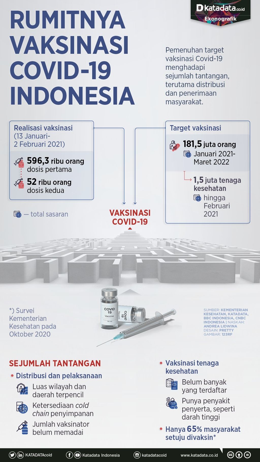 Infografik_Rumitnya vaksinasi covid-19 Indonesia