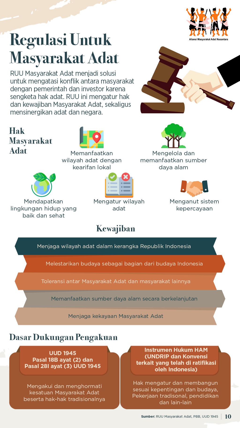 Regulasi Masyarakat Adat