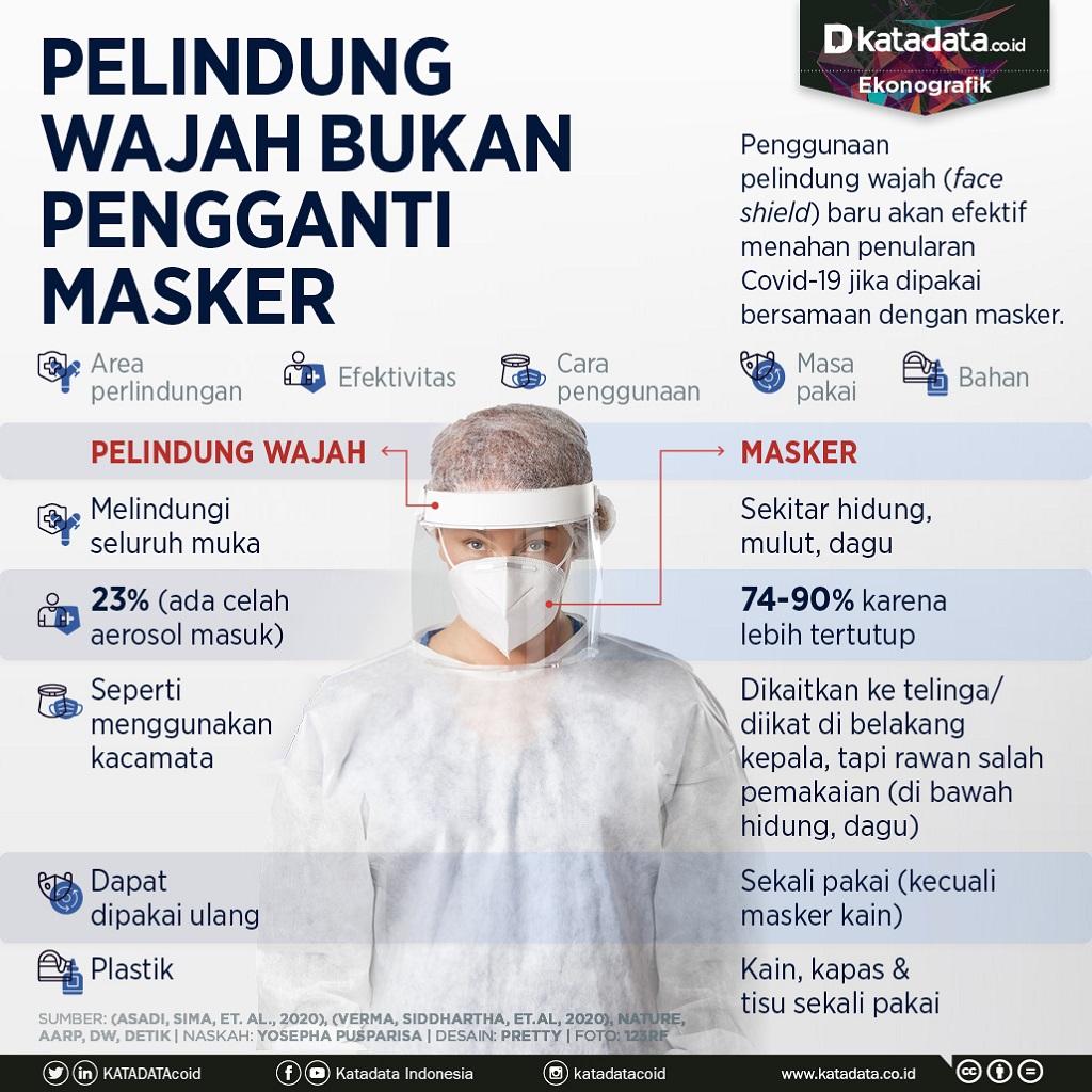 Infografik_Pelindung wajah bukan pengganti masker