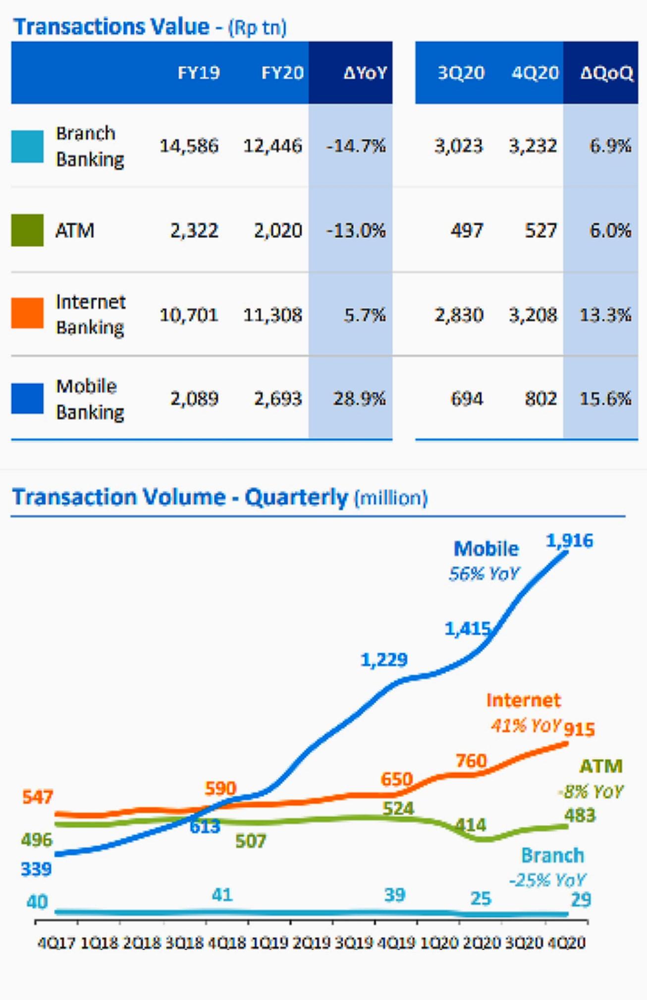 Nilai dan volume transaksi layanan digital BCA pada 2020.