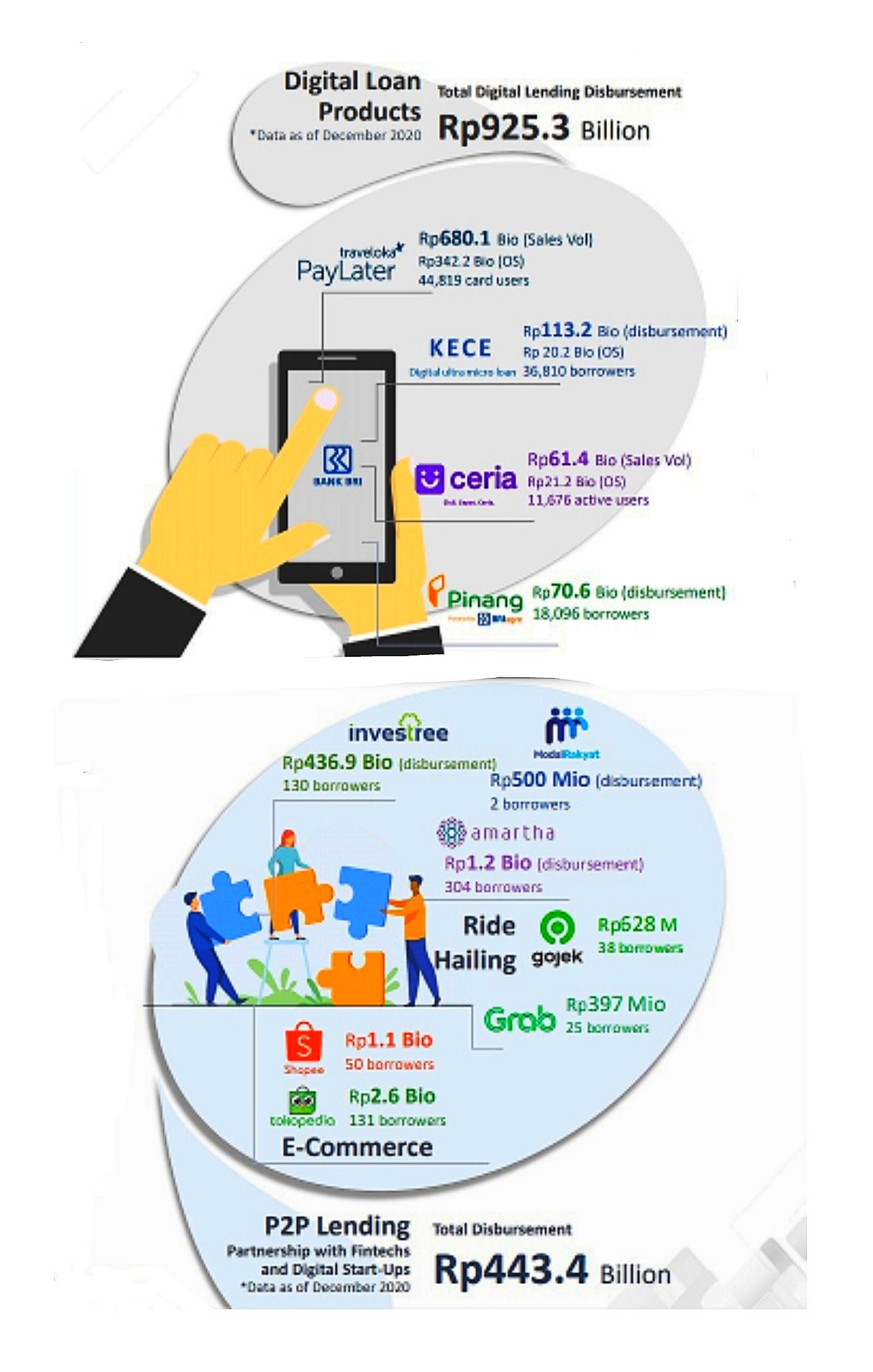 Penyaluran pinjaman oleh BRI lewat layanan digital pada 2020.
