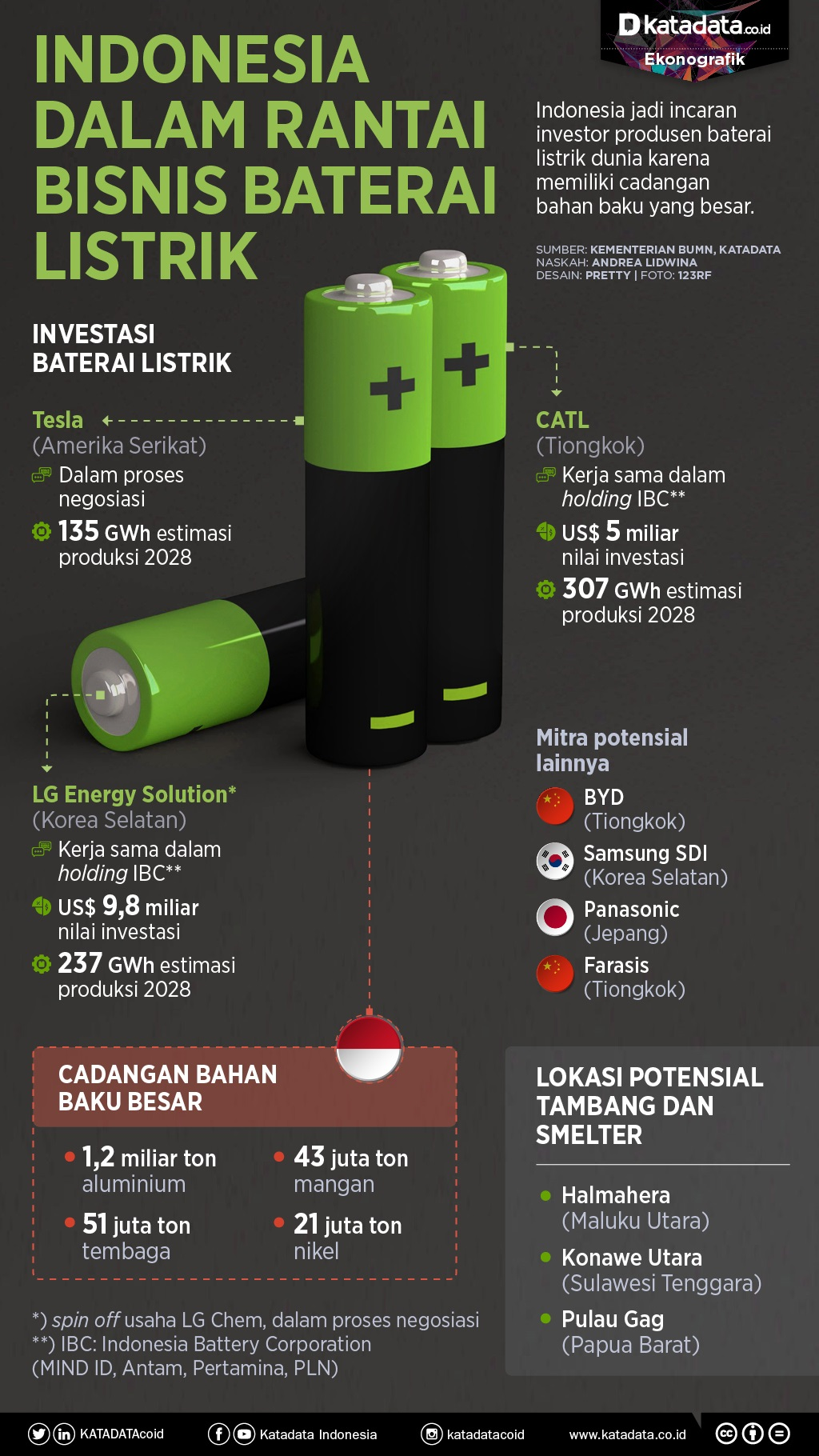 Infografik_Indonesia dalam rantai bisnis baterai listrik