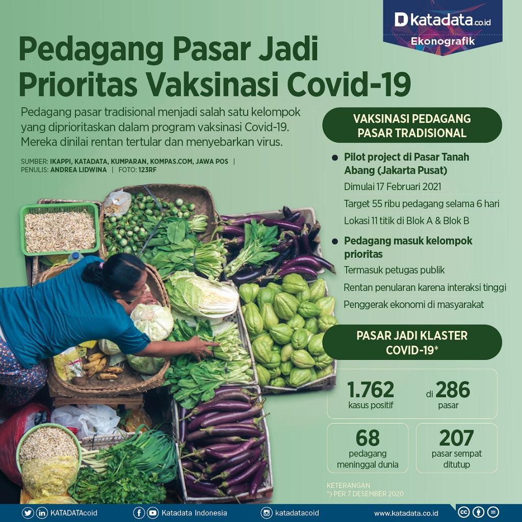 Infografik_Pedagang pasar jadi prioritas vaksinasi covid-19