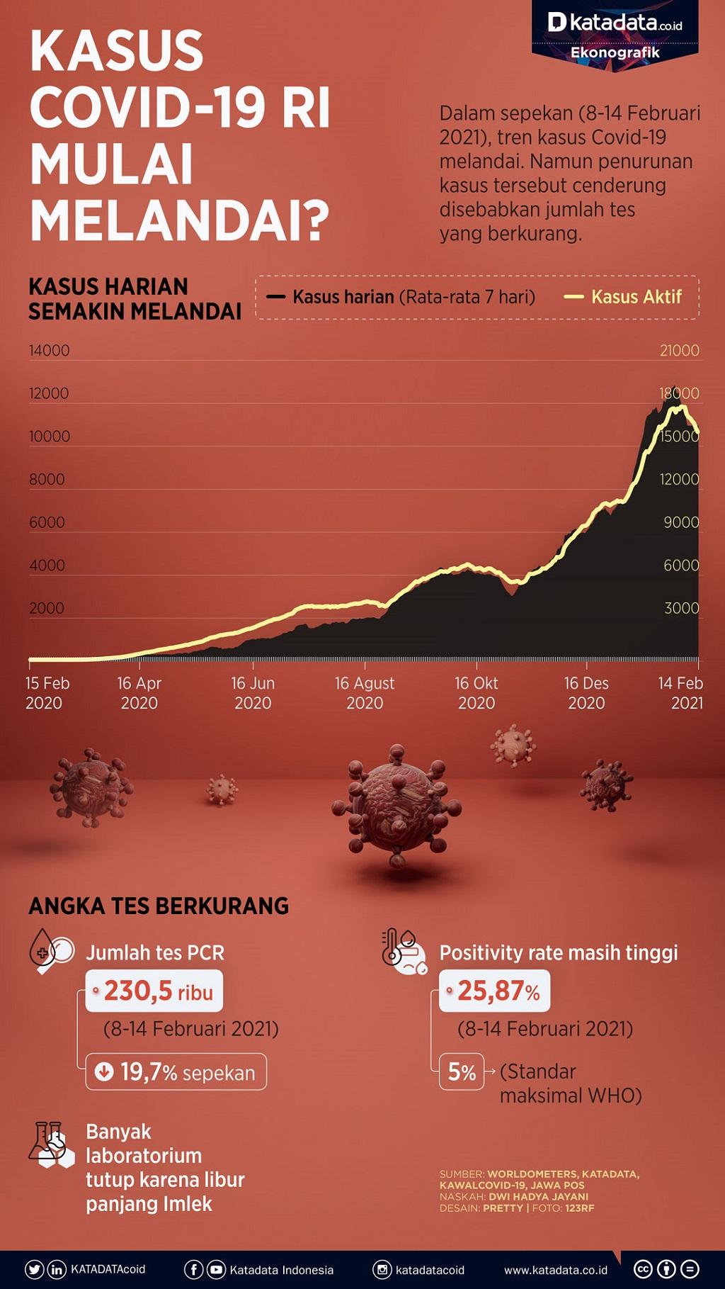 Infografik_Kasus covid-19 ri mulai melandai