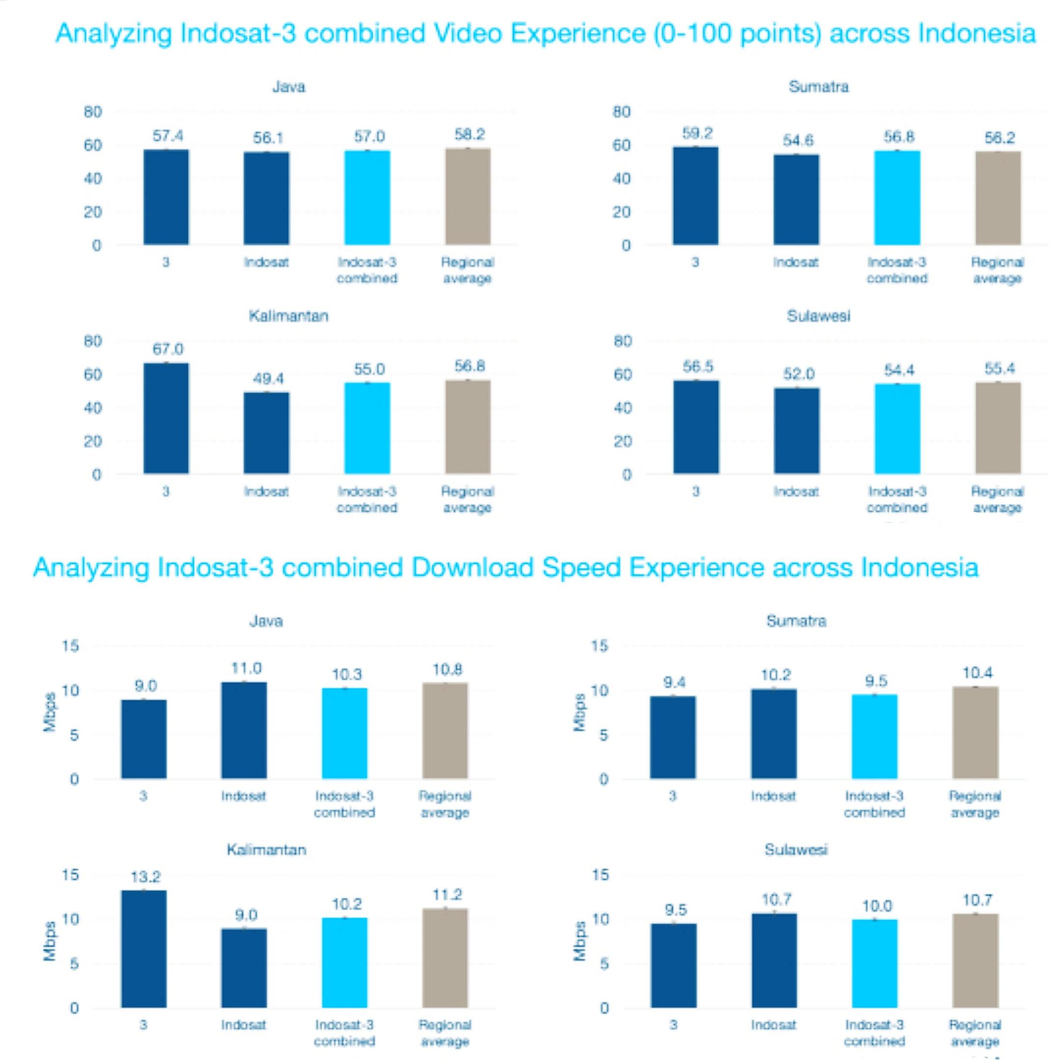 Analisis OpenSignal terkait pengalaman pengguna membuka video secara online dan kecepatan mengunduh per daerah, jika menggunakan layanan internet dari