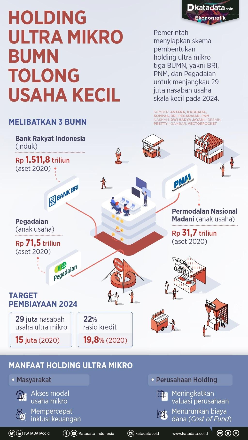 Infografik_Holding ultra mikro bumn tolong usaha kecil