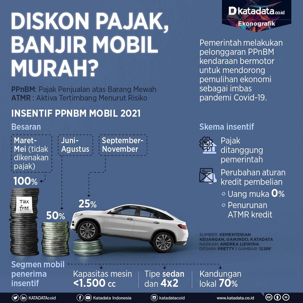 Infografik_Diskon pajak, banjir mobil murah?