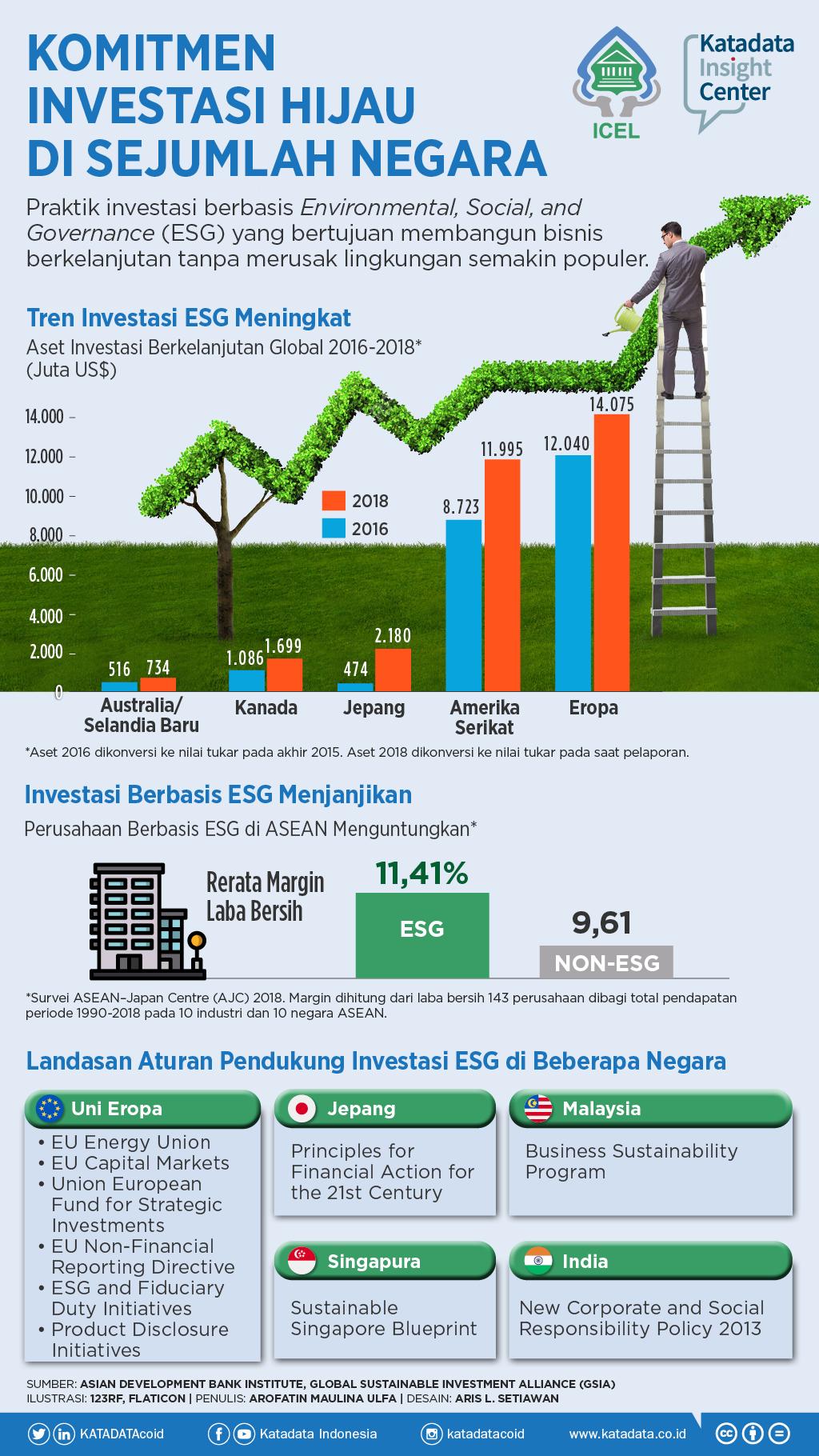 Komitmen Investasi Hijau di Sejumlah Negara