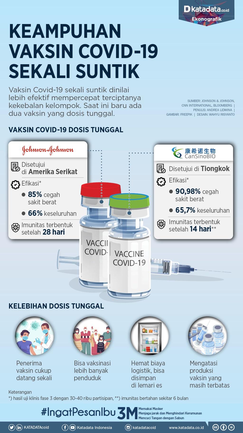 Infografik_Keampuhan vaksin covid-19 sekali suntik