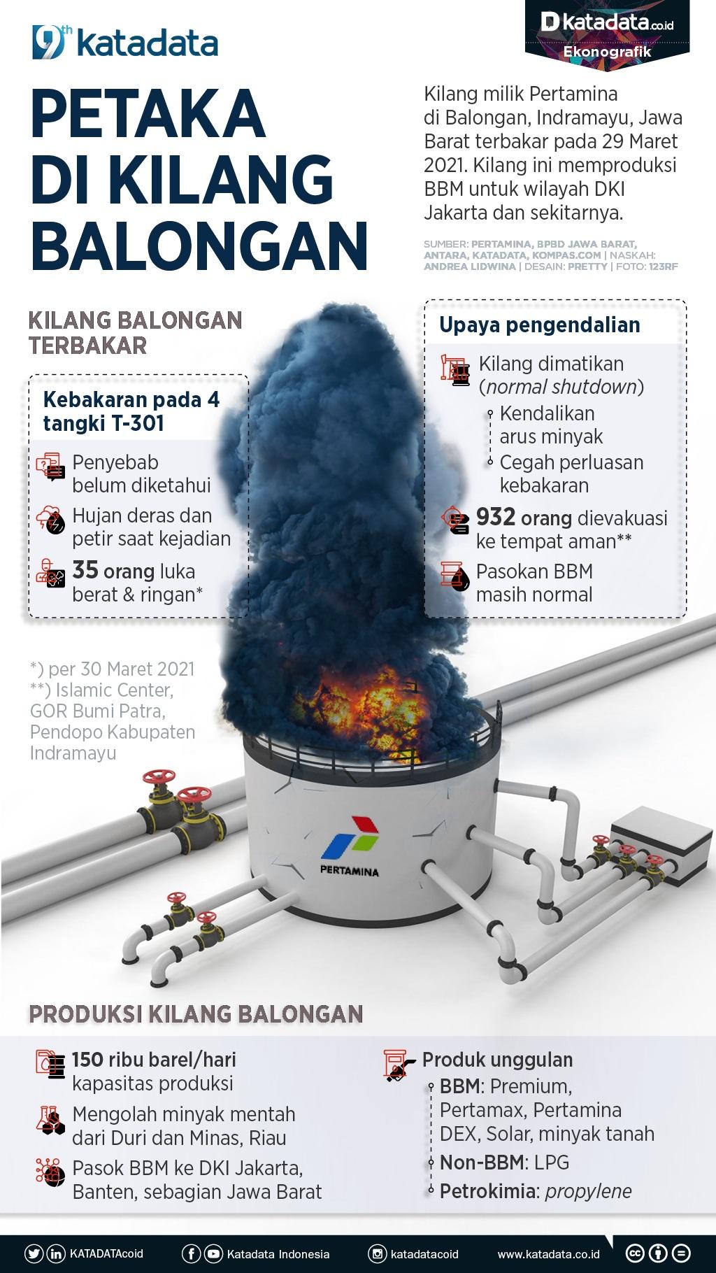 Infografik_Petaka di kilang balongan