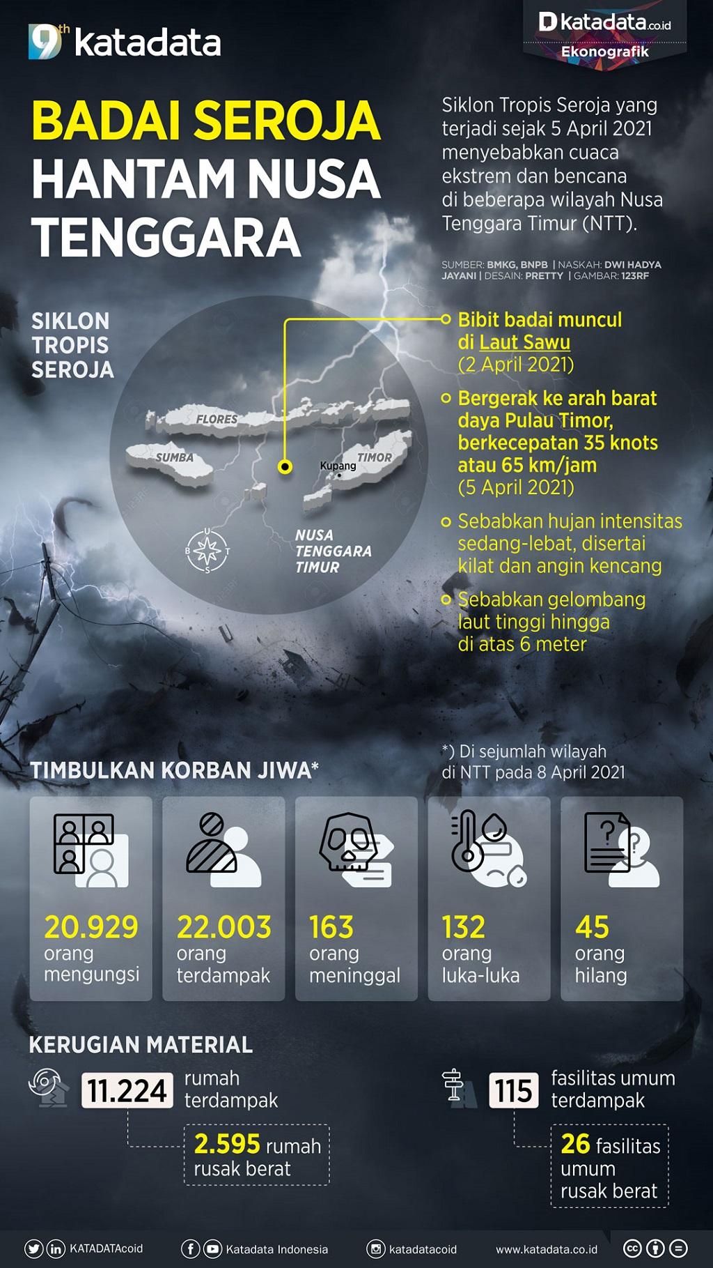 Infografik_Badai seroja hantam nusa tenggara