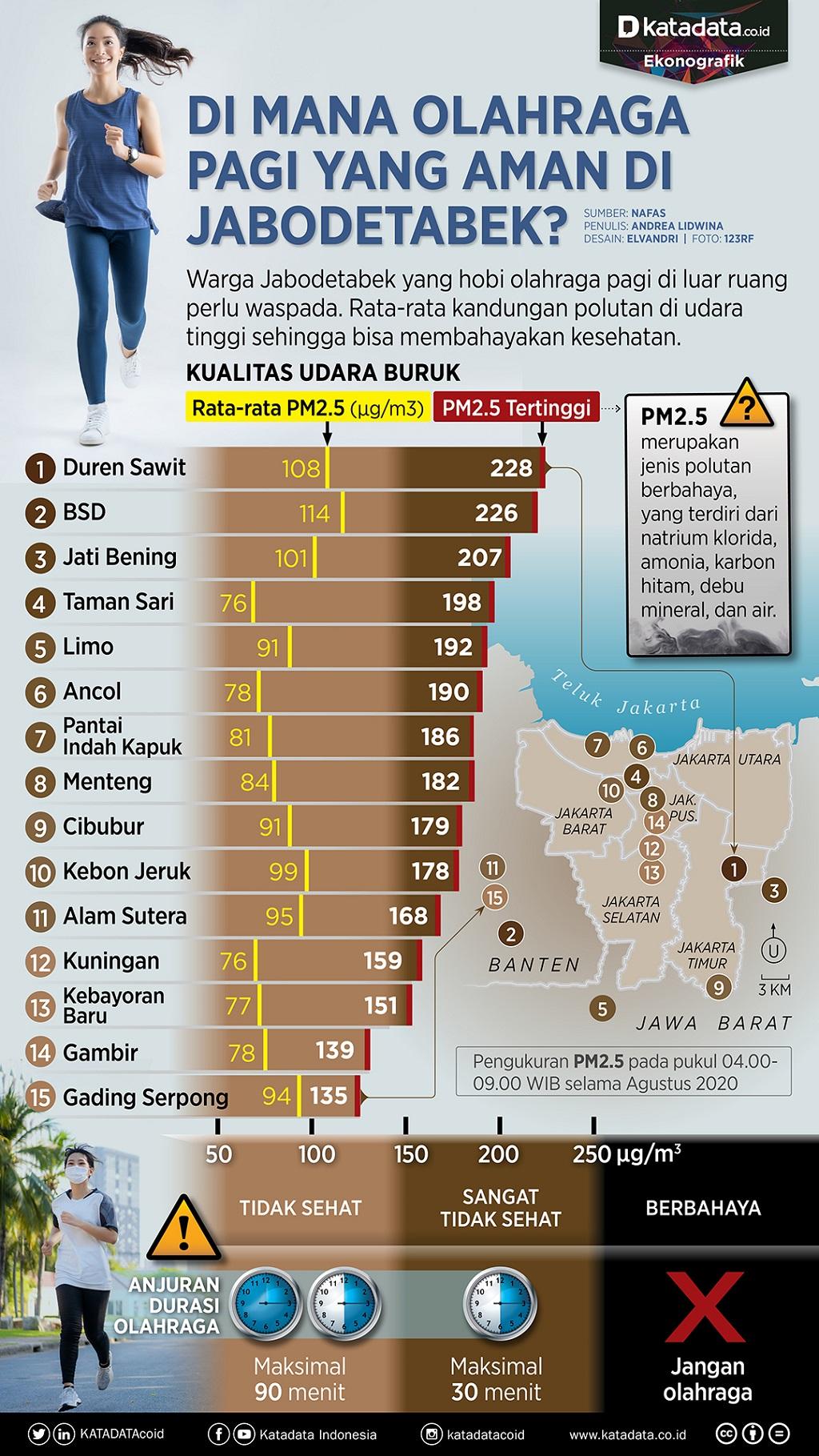 Infografik_Di mana olahraga pagi yang aman di jabodetabek