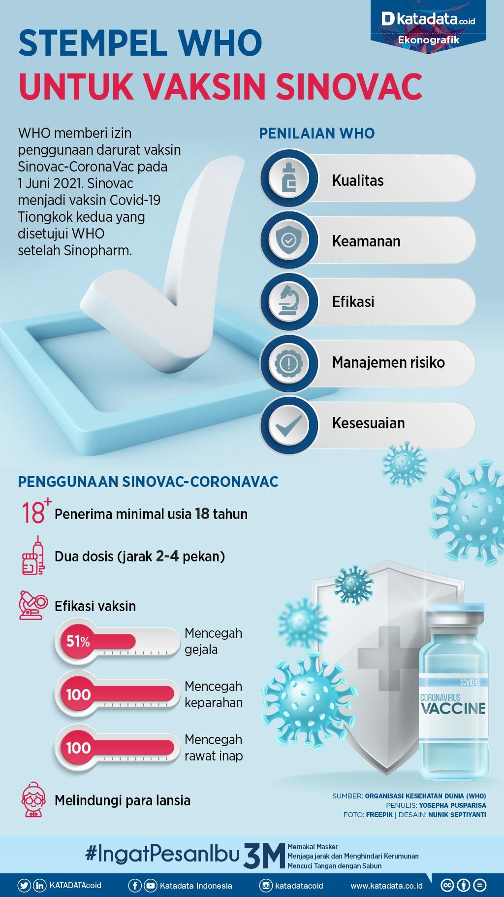 Vaksin Sinovac dari WHO
