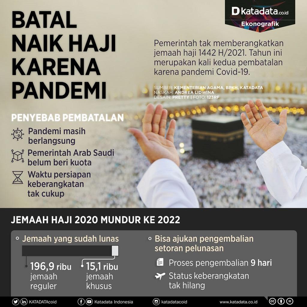 Ibadah Haji: Infografik dari katadata