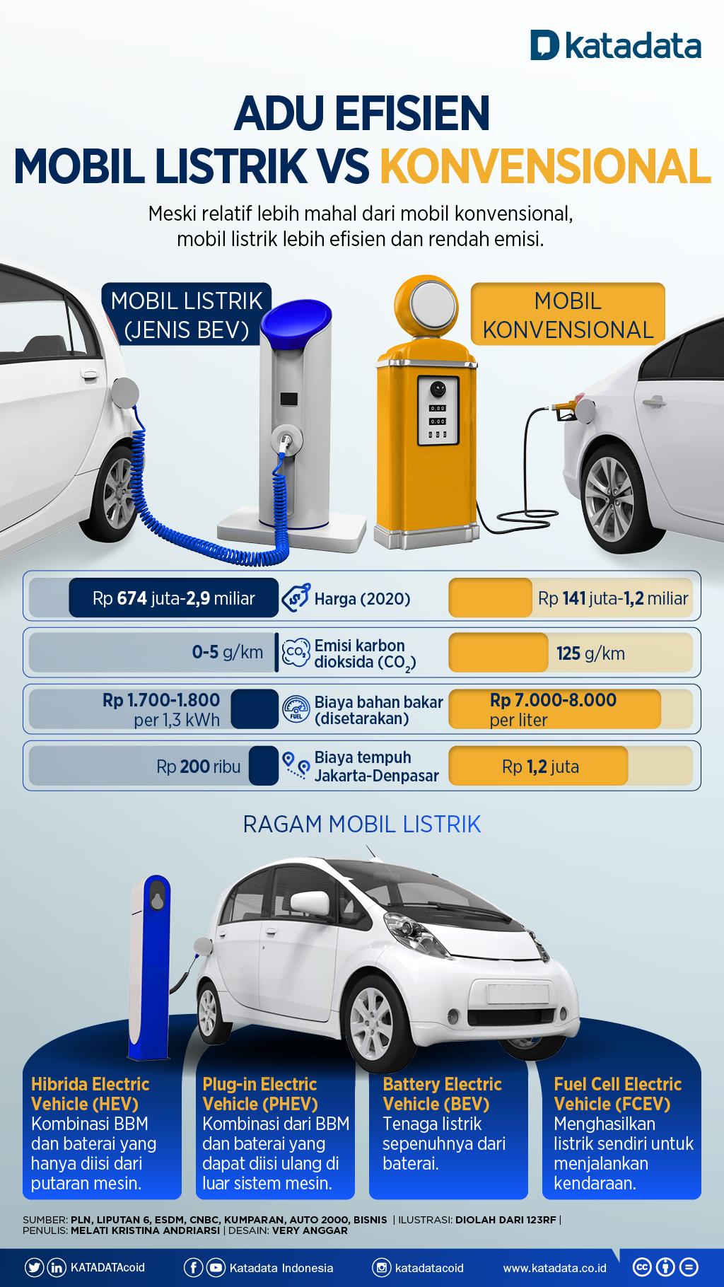 Adu Efisien Mobil Listrik Vs Konvensional Infografik Katadata Co Id