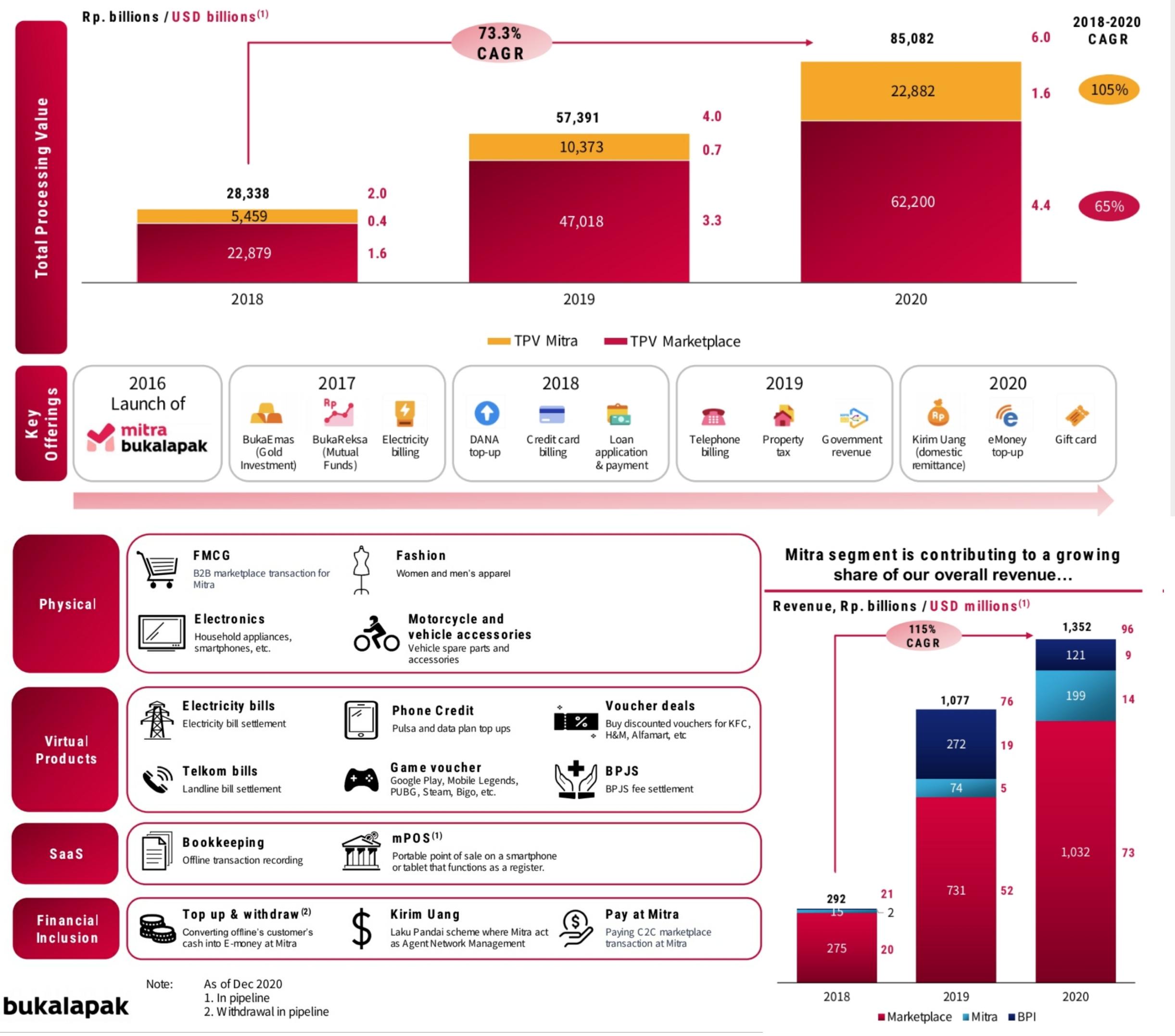 Perbandingan rerata pertumbuhan TPV Mitra dan lini e-commerce Bukalapak per tahun selama 2018 - 2020
