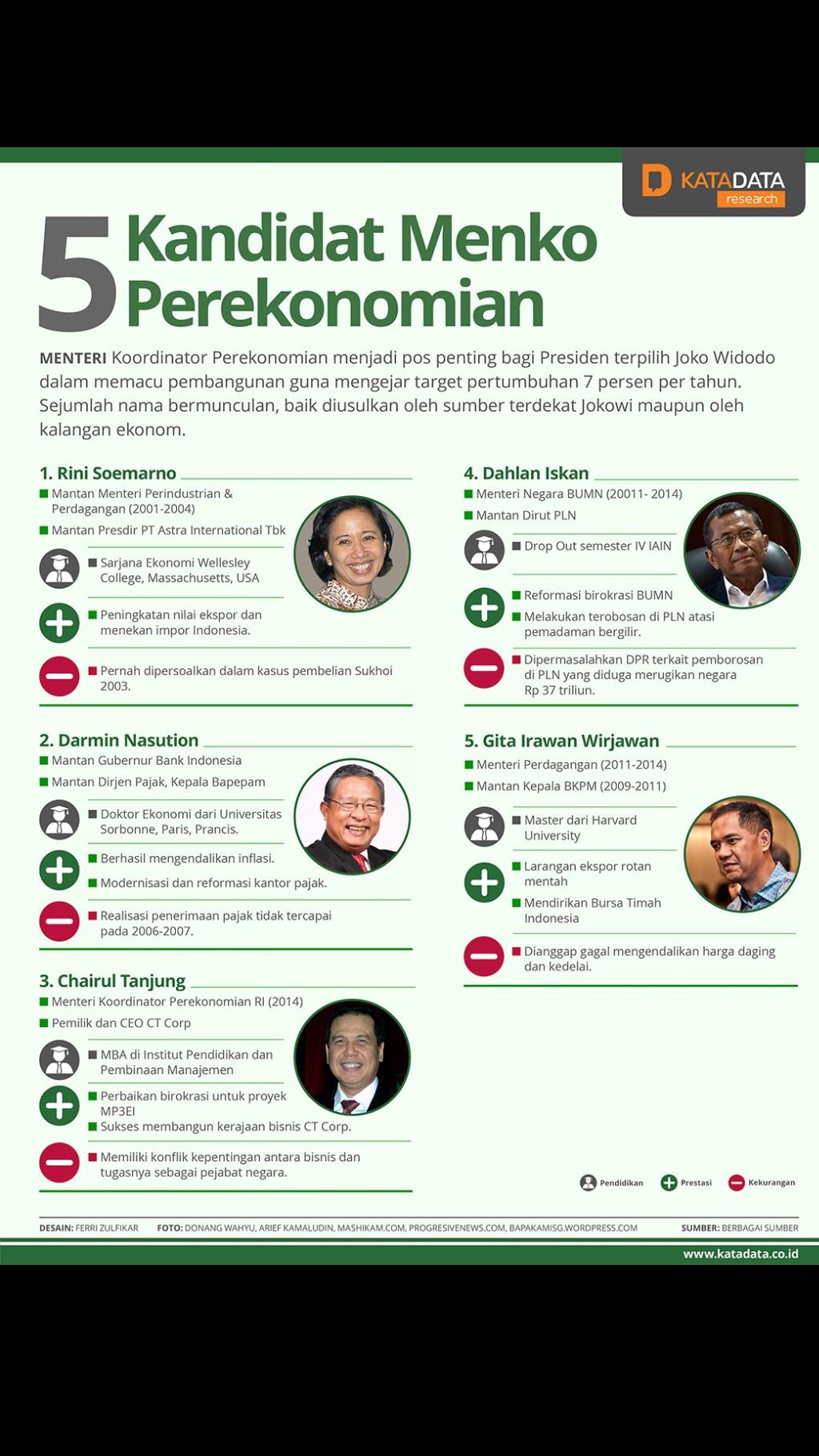 5 Kandidat Menko Perekonomian