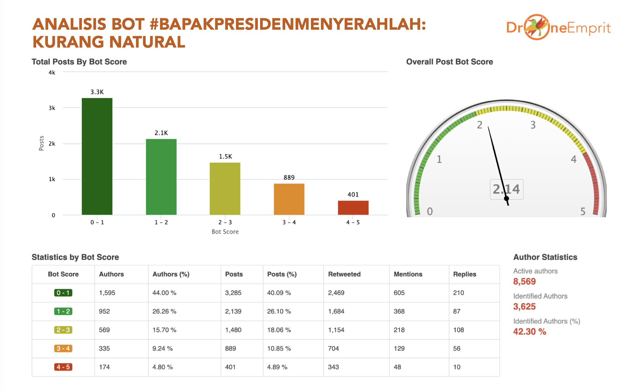 Analysis of bot trends for 42.3% of the 8,569 active accounts in conversations with the hashtag #BapakPresident Give Up