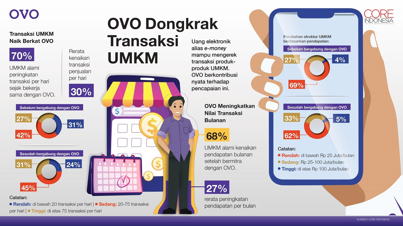 Riset CORE menunjukkan, OVO mendongkrak transaksi UMKM
