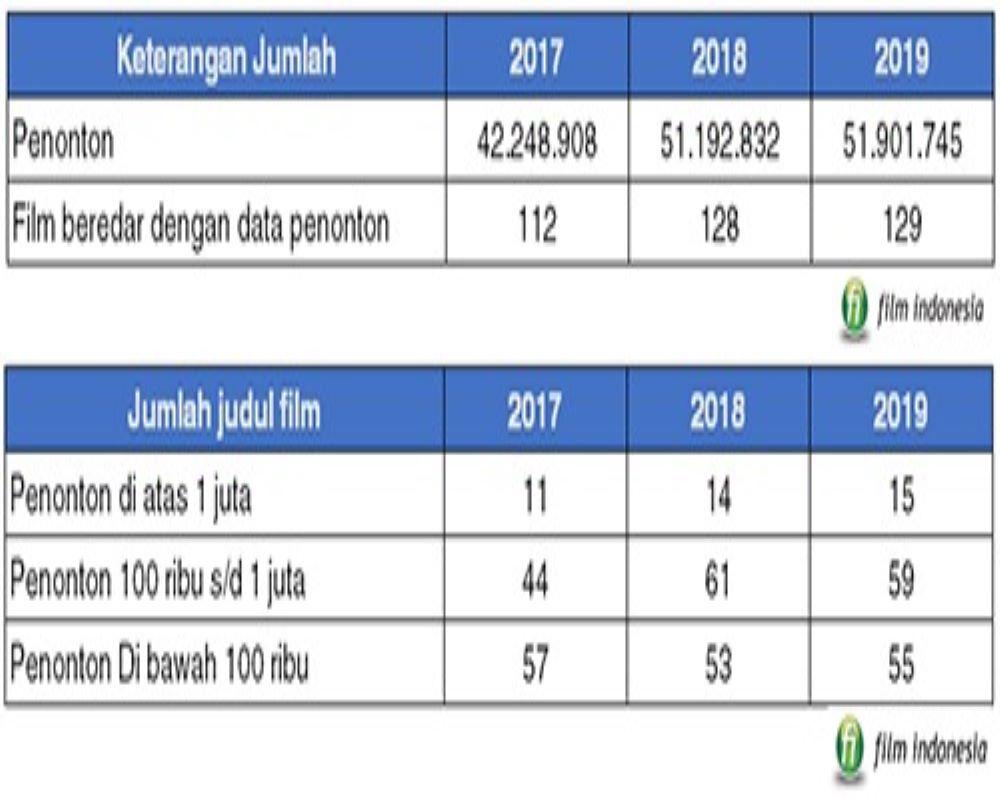 Perkembangan jumlah penonton film Indonesia 2017-2019