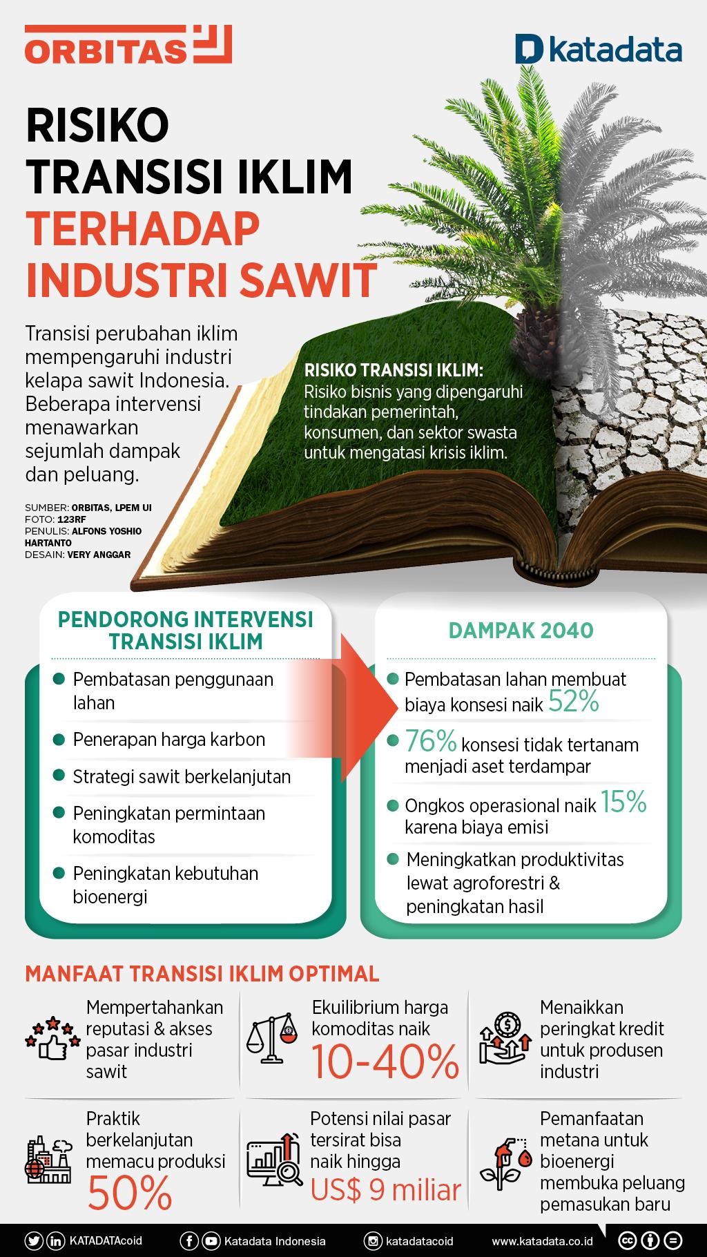 Infografik_Risiko Transisi Iklim terhadap Industri Sawit