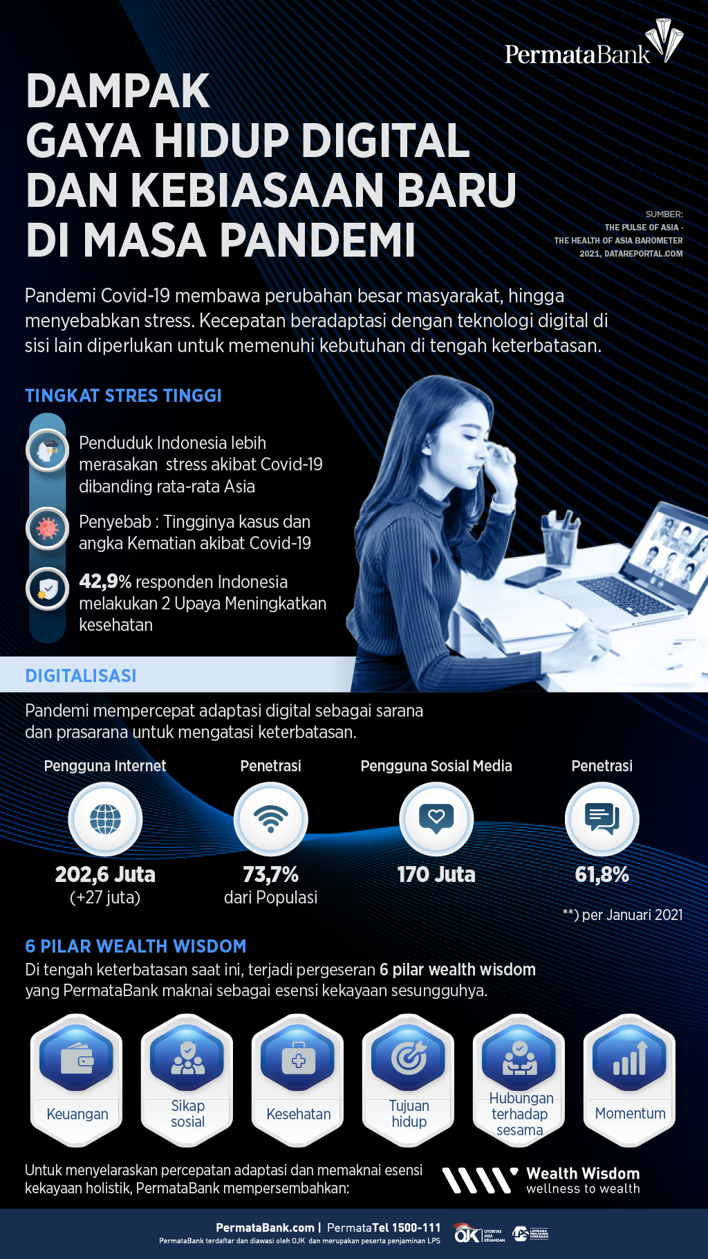 Infografik_Gaya Hidup Digital dan Adaptasi Kebiasaan Baru di Masa Pandemi