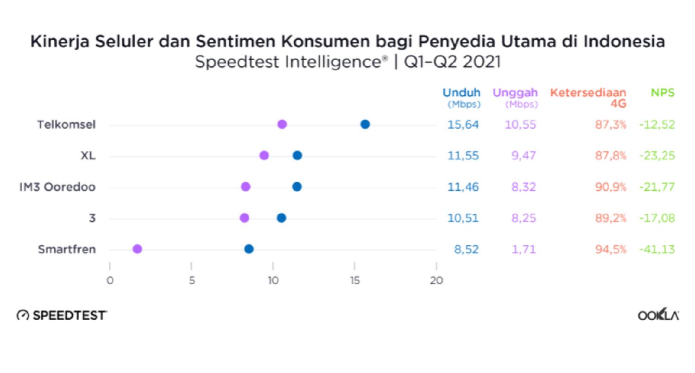 Kecepatan dan cakupan internet 4G Telkomsel, XL, Indosat, 3, dan Smartfren pada semester I 2021