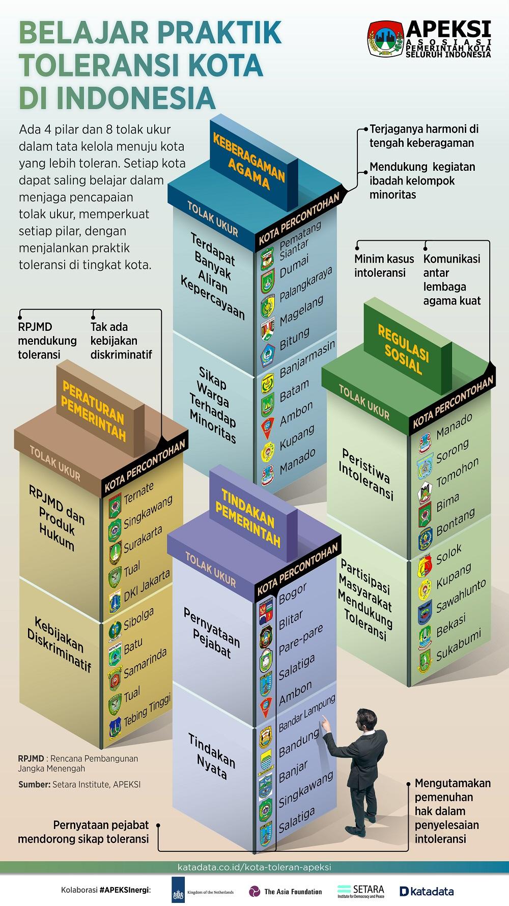 Infografik_Belajar Toleransi di Kota-Kota Indonesia