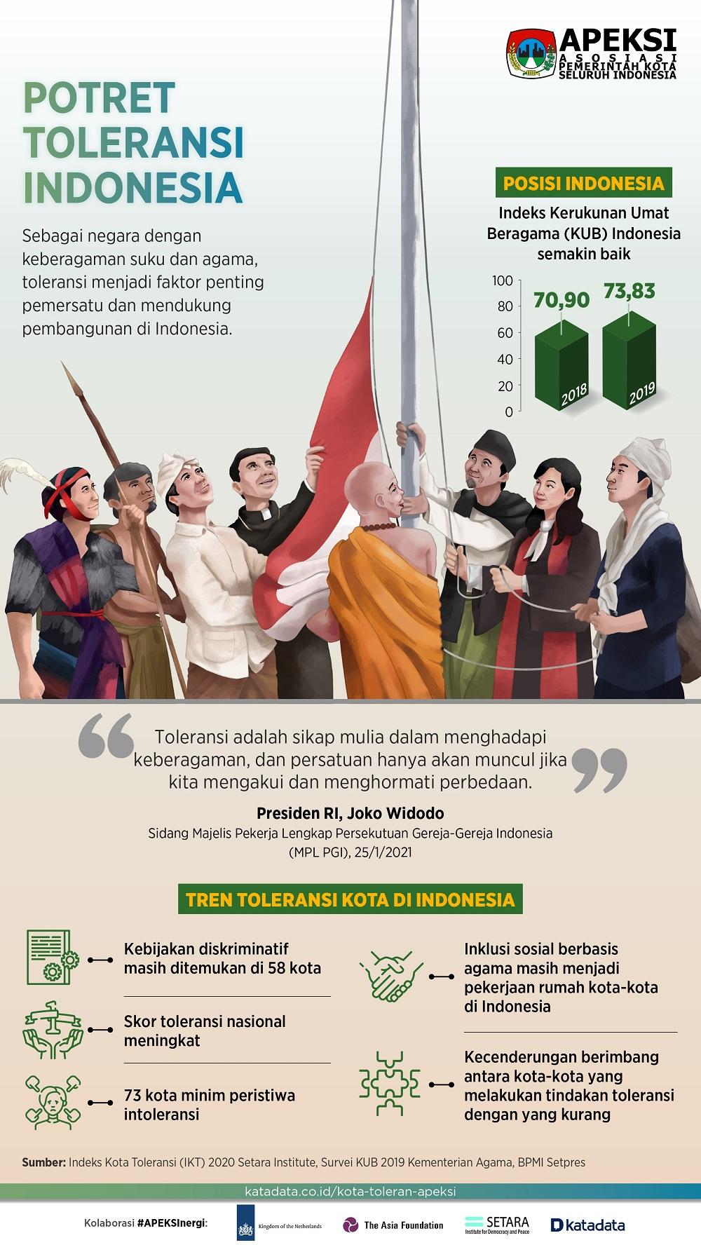 Infografik_Potret Keberagaman dan Toleransi di Indonesia