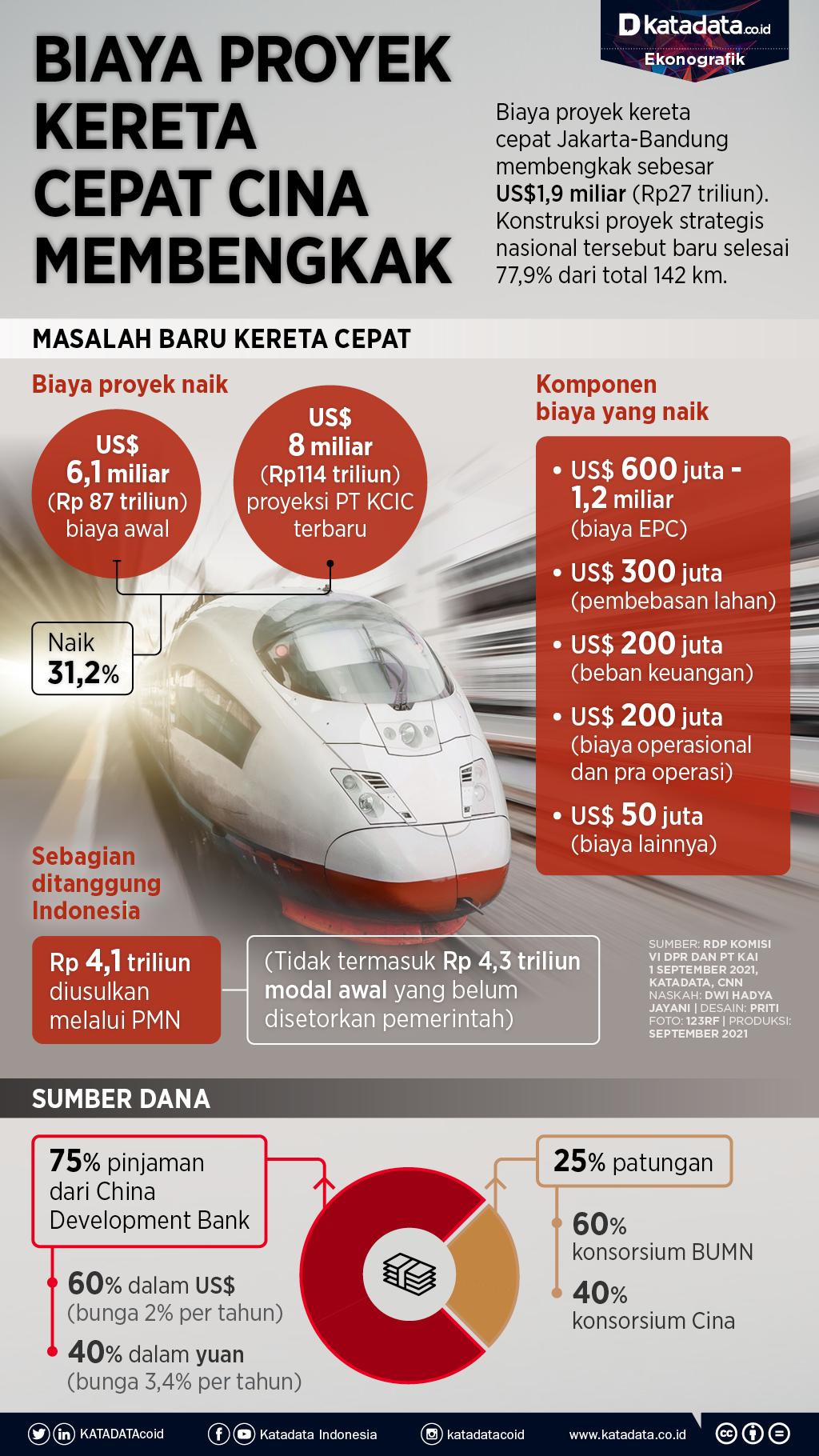 Infografik_Biaya proyek kereta cepat cina membengkak