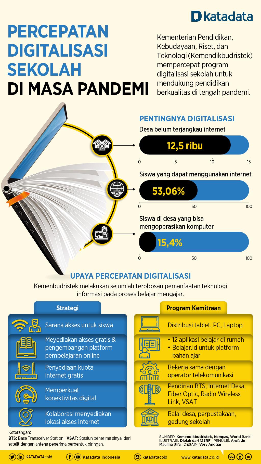 Infografik_Digitalisasi Sekolah, Upaya Mendukung Pendidikan Di Masa Pandemi