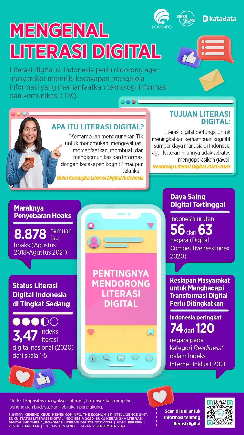 Infografik_Mengenal Literasi Digital