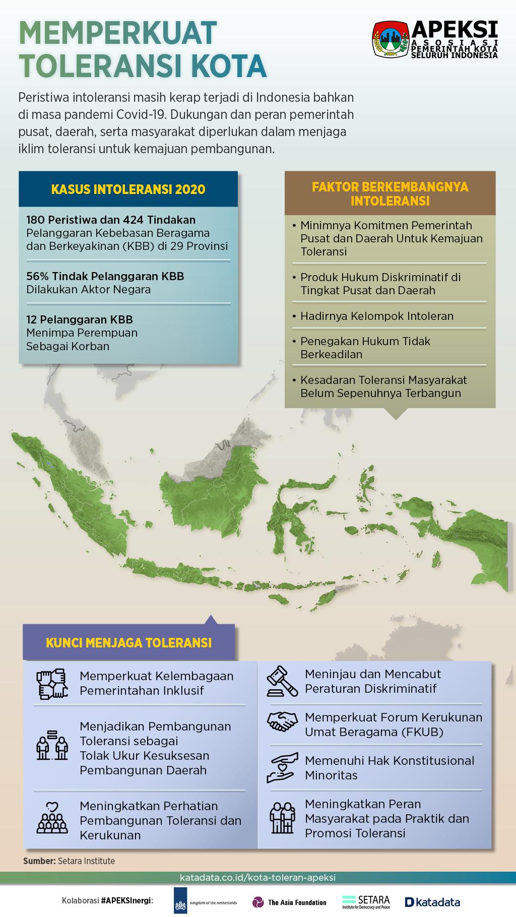 Infografik_Menjaga Kerukunan Dan Memperkuat Toleransi Kota