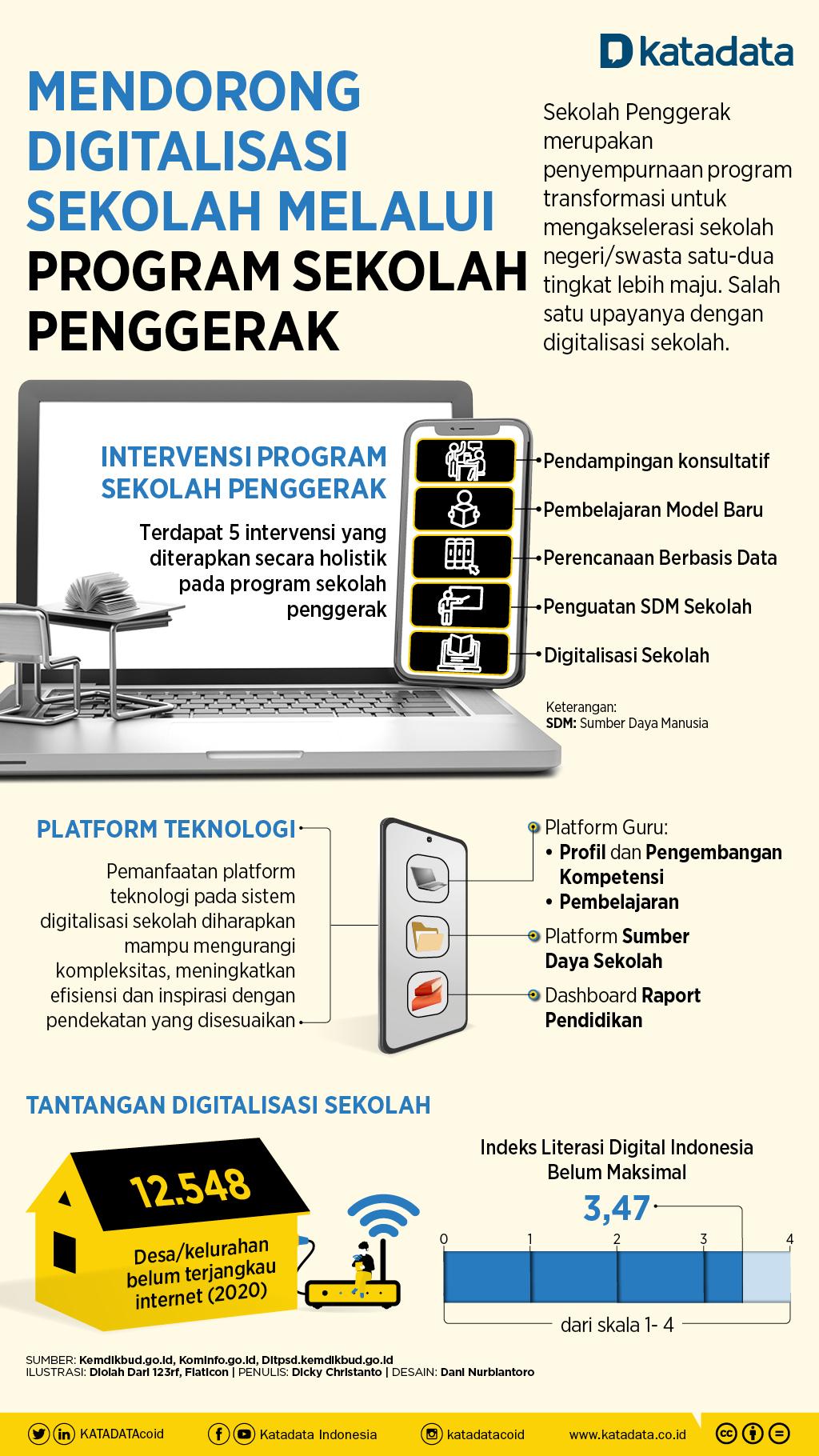 Infografik_Mempercepat Digitalisasi Lewat Program Sekolah Penggerak