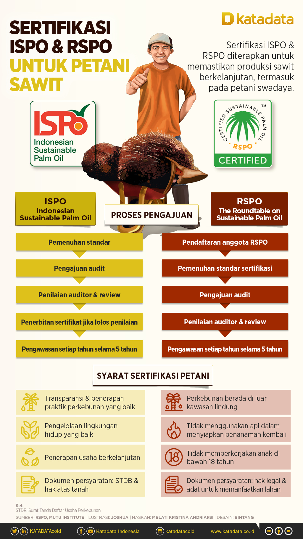 Infografik_Sertifikasi ISPO & RSPO untuk Petani Sawit