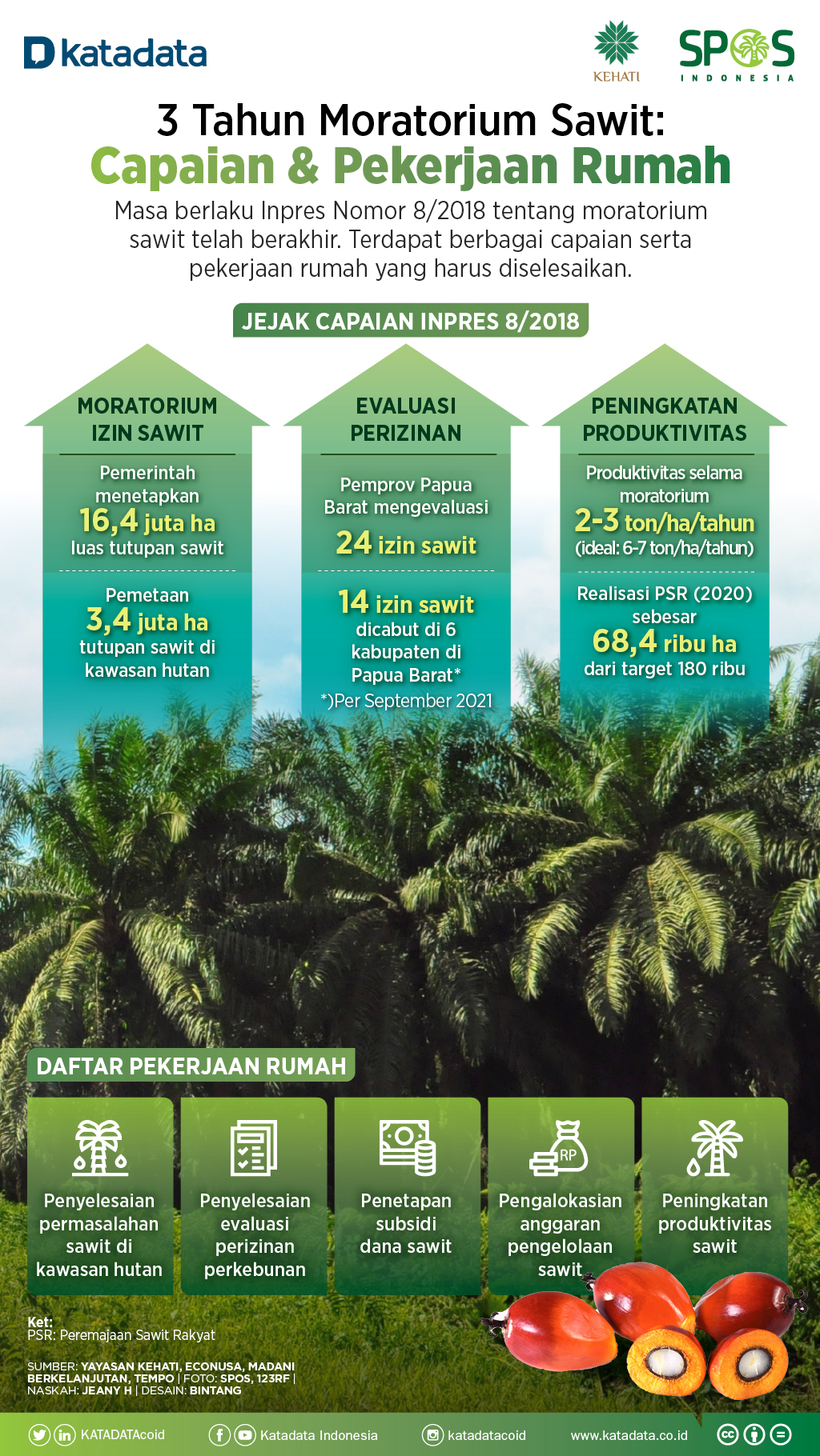 Infografik_3 Tahun Moratorium Sawit: Capaian dan Pekerjaan Rumah