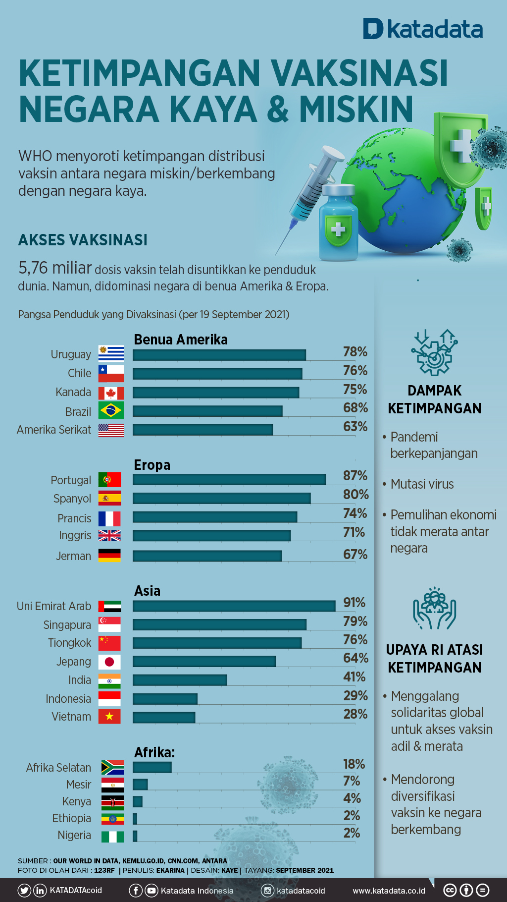 Infografik_Ketimpangan Akses Vaksinasi Antara Negara Miskin dan Kaya Dunia